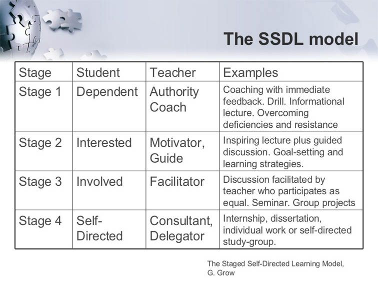 current research in self instructional training